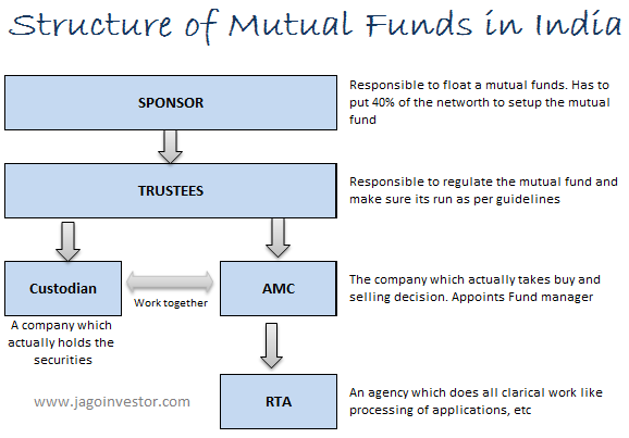 structure of mutual fund in india