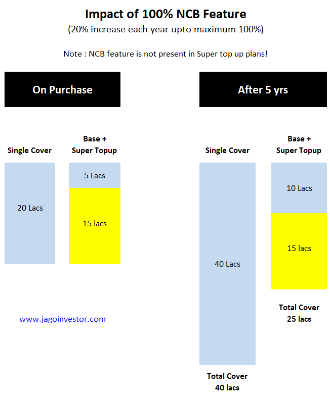 How sum assured will be different for a single policy vs. a combo plan with a smaller base plan and super topup cover!
