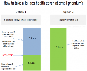 Want to buy health insurance with small premium? – Use super topup policies?