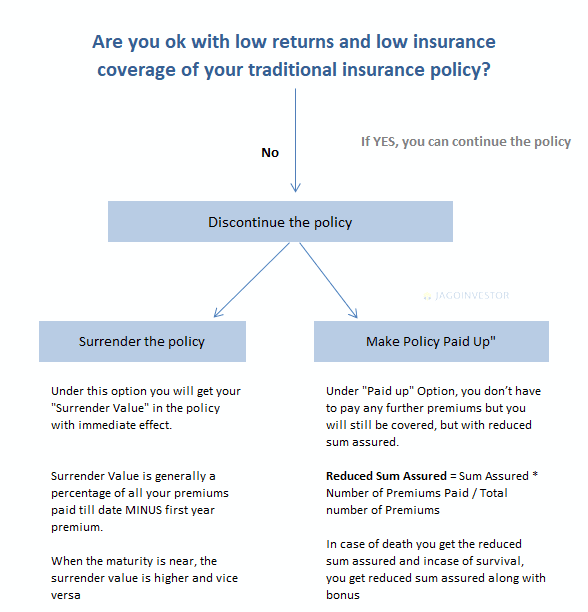 flow chart for surrender vs paid up insurance policy