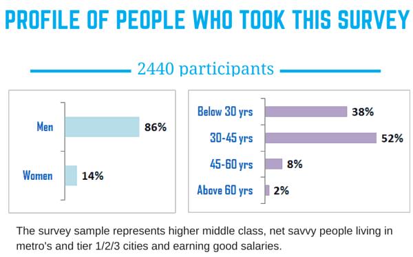 survey profile