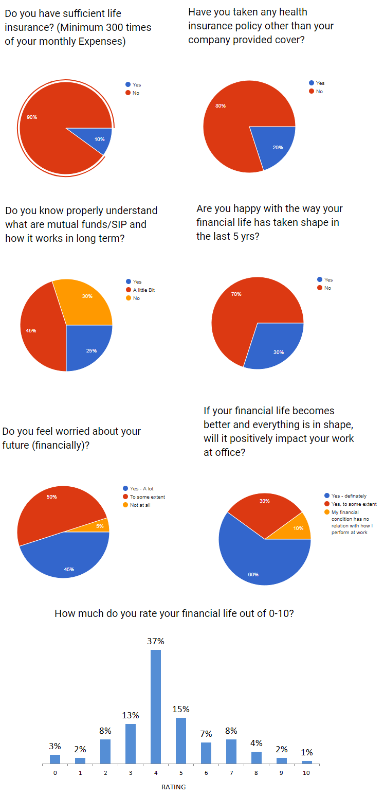 survey results workshop