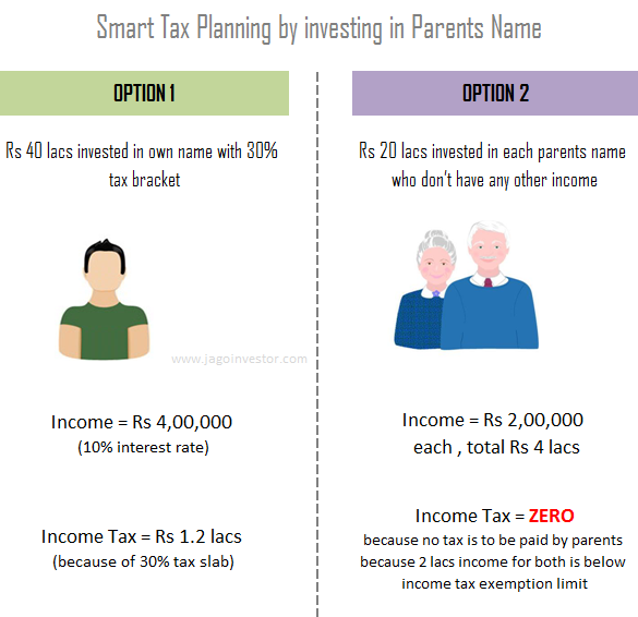 tax saving by investing in parents name