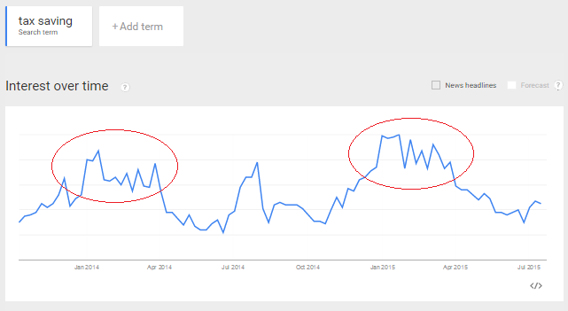 tax saving search trend india