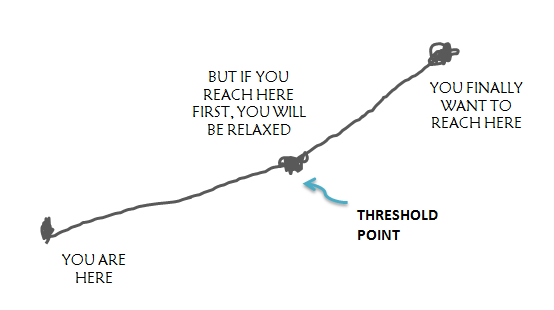 threshold point