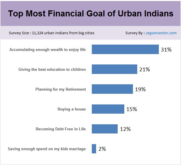 Top most financial goals of urban Indians