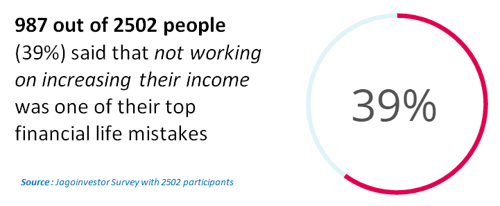 Not increasing their income was one of the top most regret of most of the people in our survey