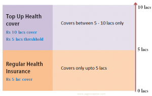 top up health insurance plan