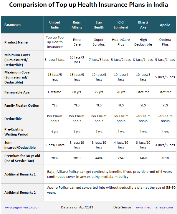 top up health insurance policies comparision