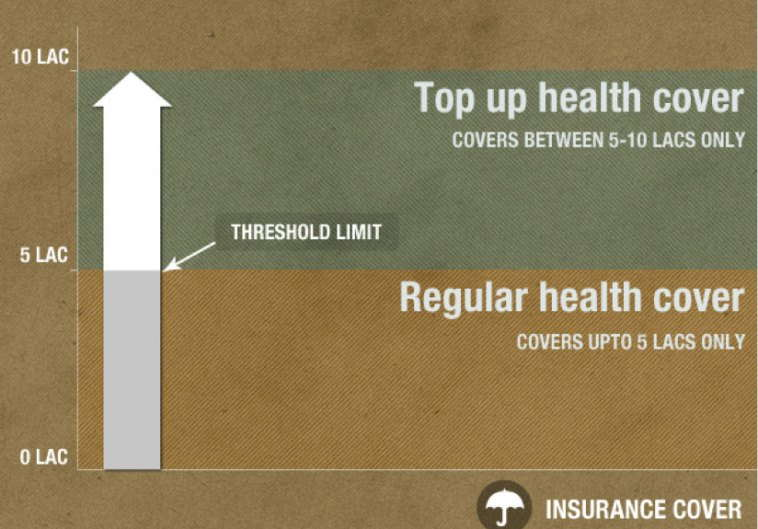 top-up health insurance cover