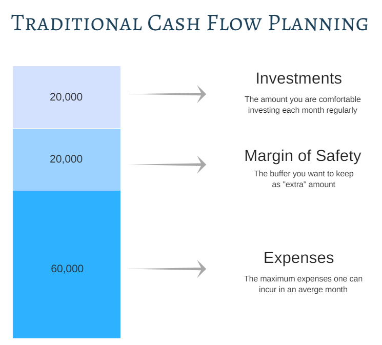 traditional cash flow planning