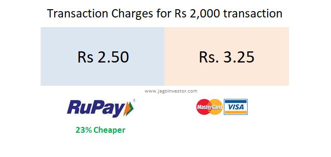 transaction charge rupay and visa card