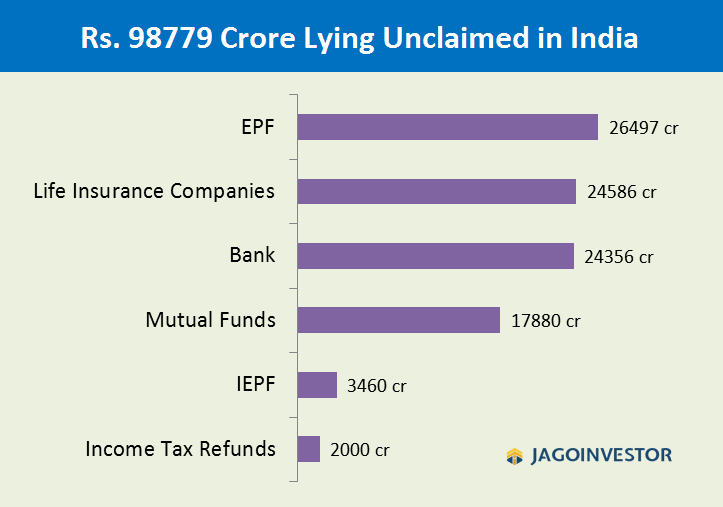 How much money is lying unclaimed in banks, LIC, EPF, PPF, Mutual Funds etc. in India