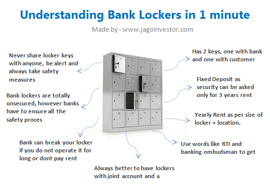 understanding bank lockers