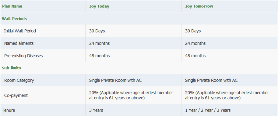 waiting period of religare joy maternity and new born cover policy