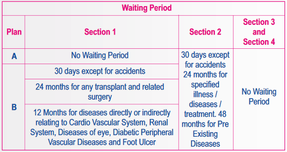waiting period of star diabetes safe insurance policy