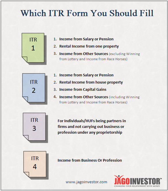 which ITR form to be filled